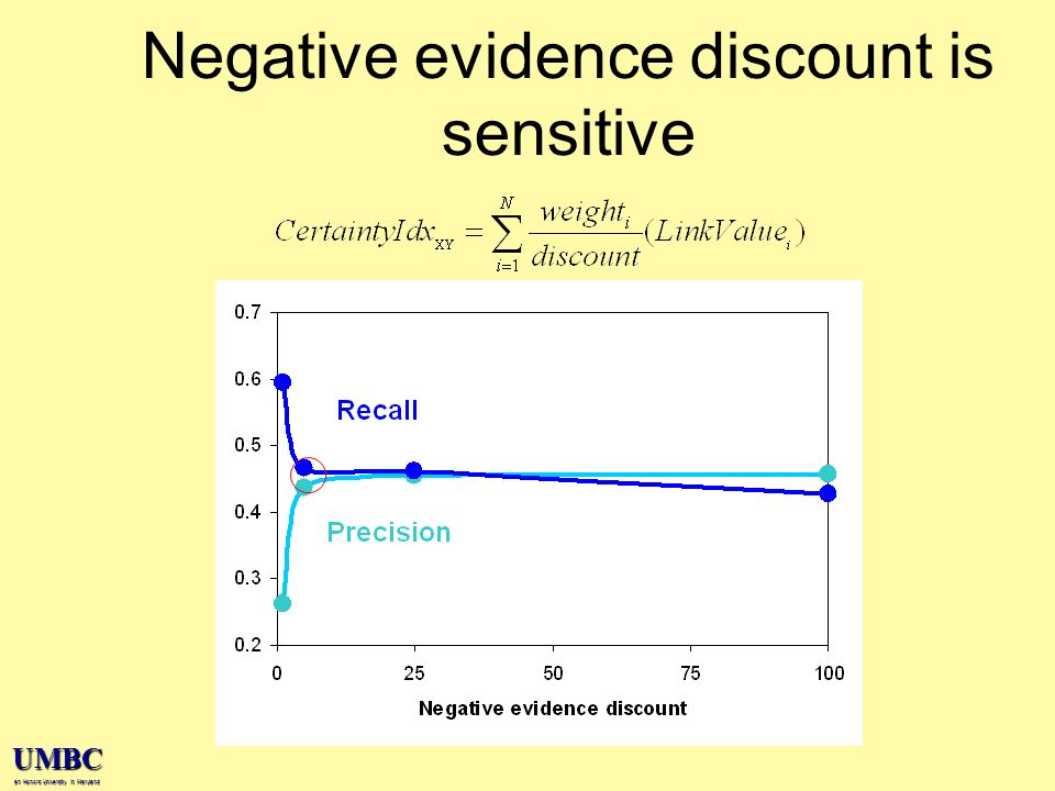 UMBC an Honors University in Maryland Negative evidence discount is sensitive