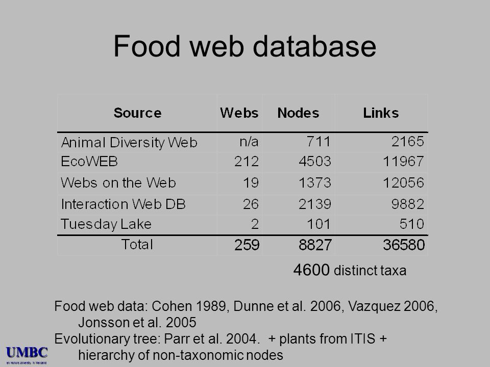 UMBC an Honors University in Maryland Food web database 4600 distinct taxa Food web data: Cohen 1989, Dunne et al.