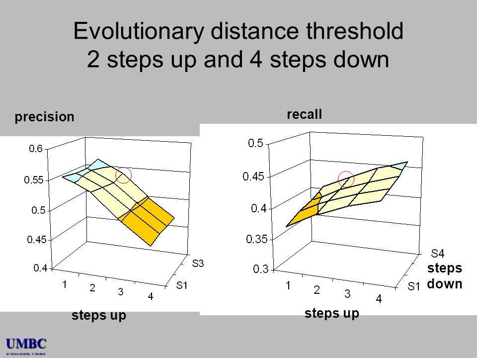 UMBC an Honors University in Maryland Evolutionary distance threshold 2 steps up and 4 steps down steps up steps down precision steps up recall