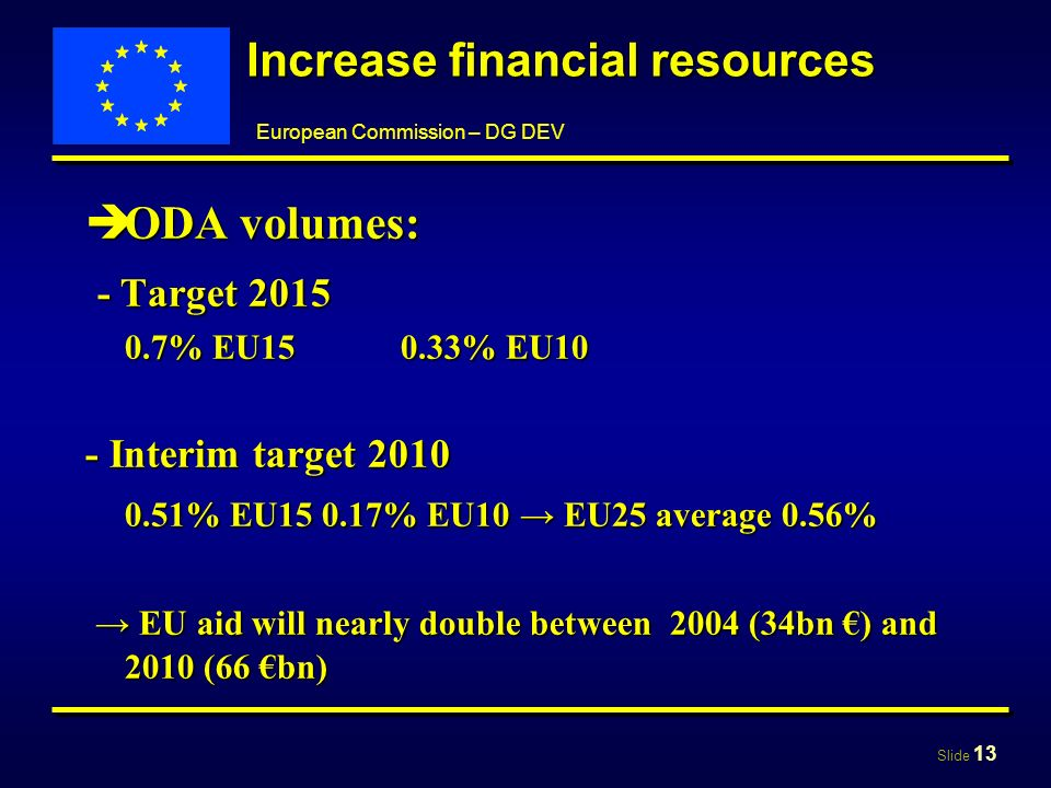 Slide 13 European Commission – DG DEV Increase financial resources ODA volumes: ODA volumes: - Target 2015 - Target 2015 0.7% EU150.33% EU10 - Interim target 2010 0.51% EU15 0.17% EU10 EU25 average 0.56% EU aid will nearly double between 2004 (34bn ) and 2010 (66 bn) EU aid will nearly double between 2004 (34bn ) and 2010 (66 bn)