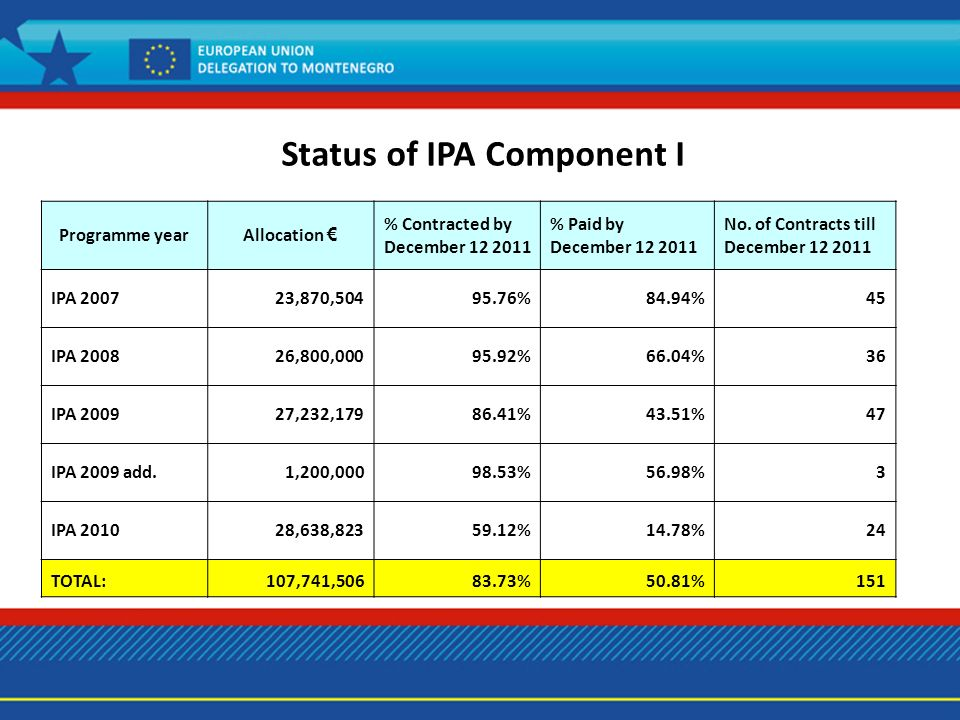 Status of IPA Component I Programme yearAllocation % Contracted by December 12 2011 % Paid by December 12 2011 No.