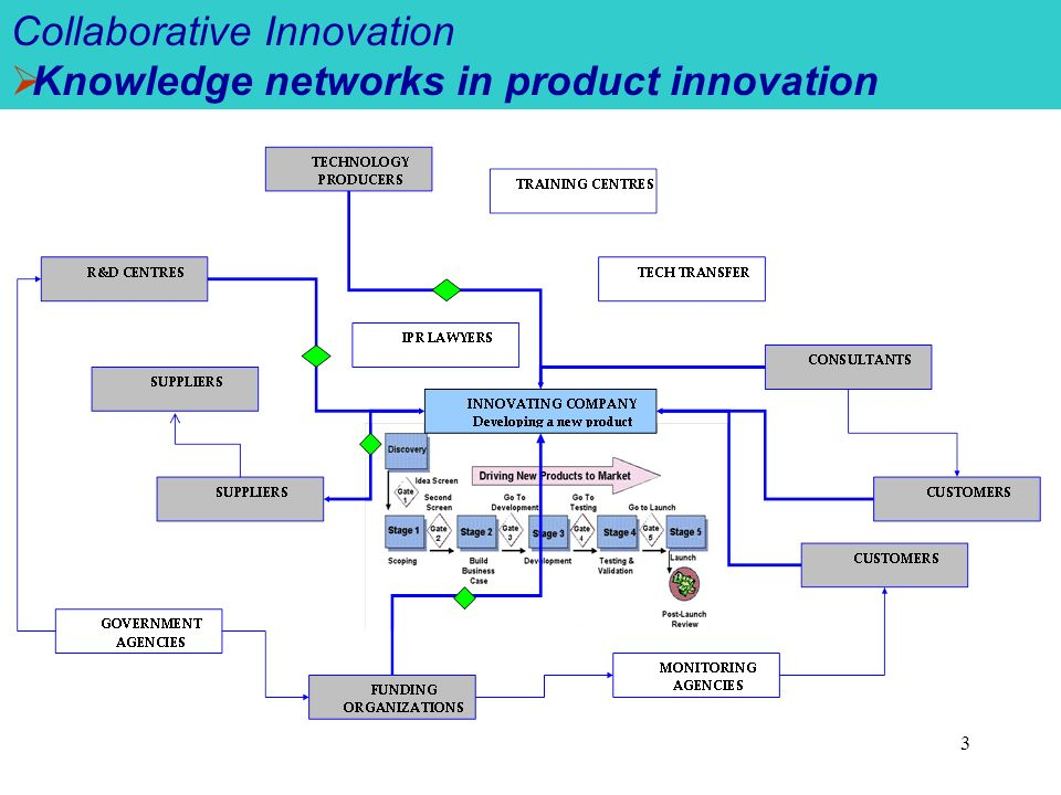 3 Collaborative Innovation Knowledge networks in product innovation