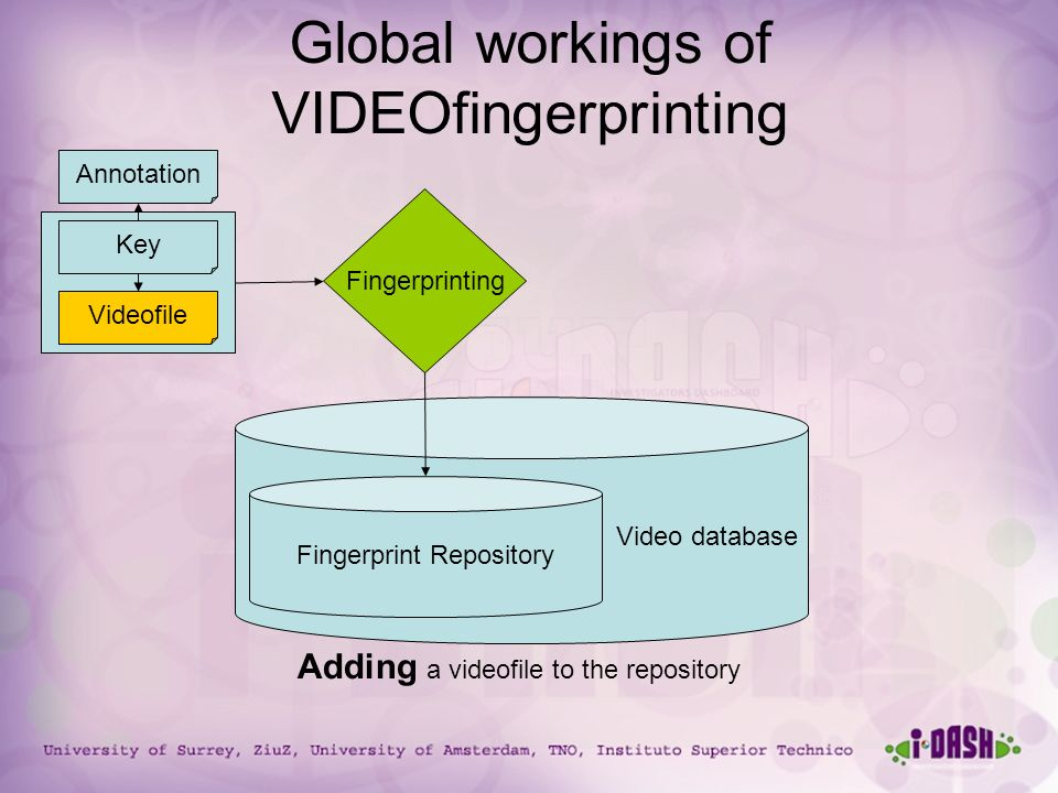 University of Surrey, ZiuZ, University of Amsterdam, TNO, Instituto Superior Technico Global workings of VIDEOfingerprinting Video database Fingerprint Repository Videofile Fingerprinting Annotation Key Adding a videofile to the repository
