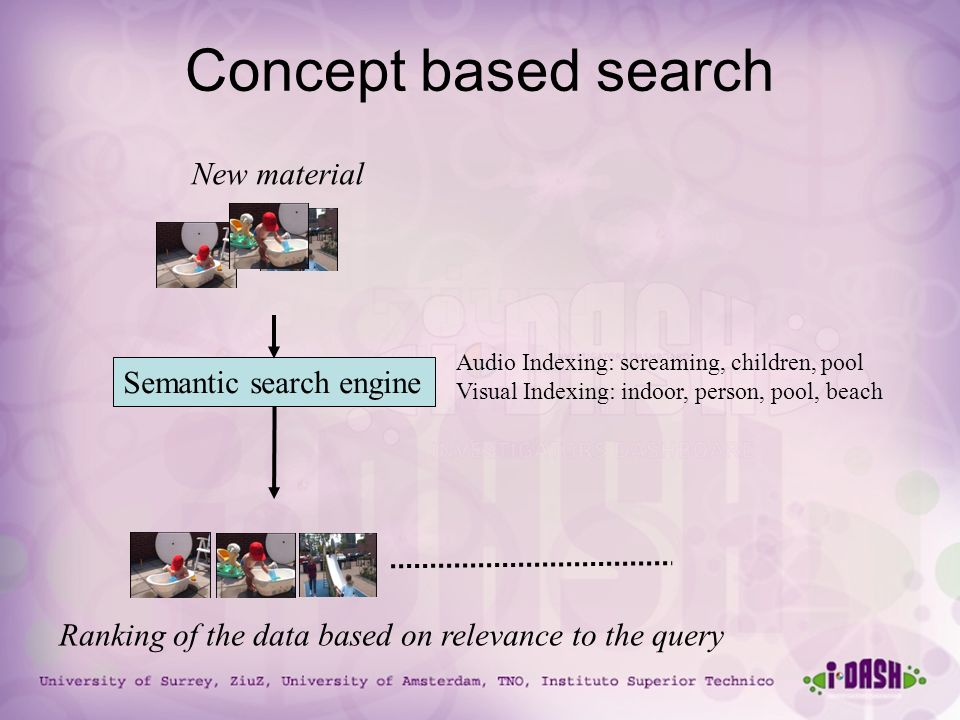University of Surrey, ZiuZ, University of Amsterdam, TNO, Instituto Superior Technico Semantic search engine New material Ranking of the data based on relevance to the query Audio Indexing: screaming, children, pool Visual Indexing: indoor, person, pool, beach Concept based search