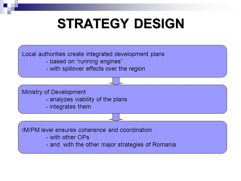 STRATEGY DESIGN Local authorities create integrated development plans - based on running engines - with spillover effects over the region Ministry of Development - analyzes viability of the plans - integrates them IM/PM level ensures coherence and coordination - with other OPs - and with the other major strategies of Romania