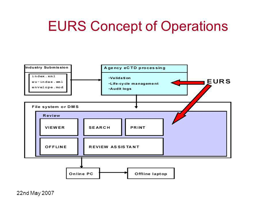 22nd May 2007 EURS Concept of Operations