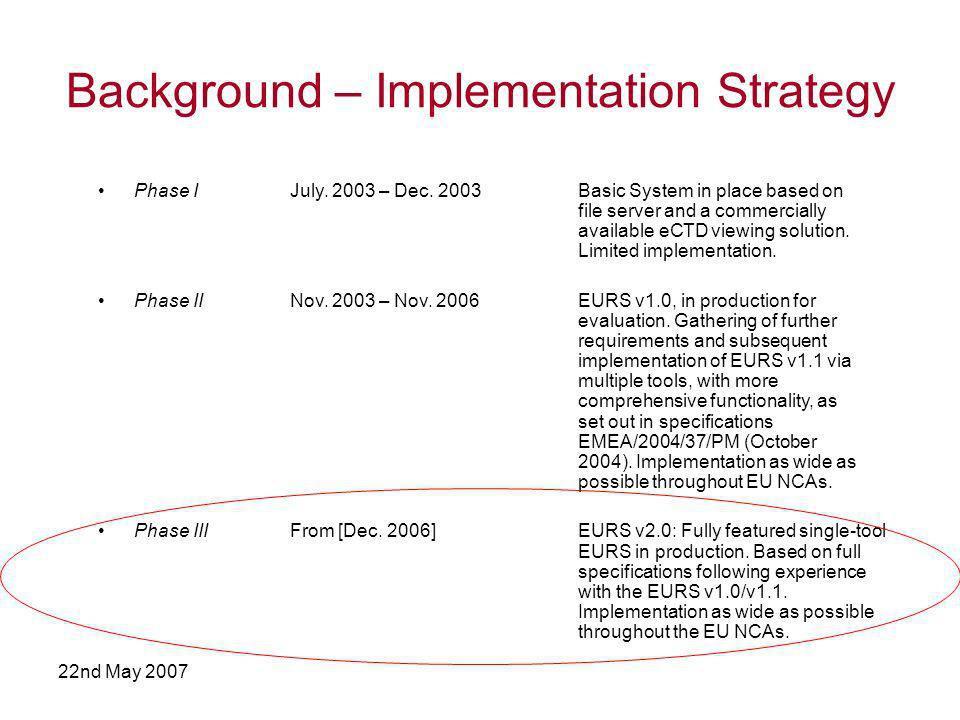 22nd May 2007 Background – Implementation Strategy Phase IJuly.