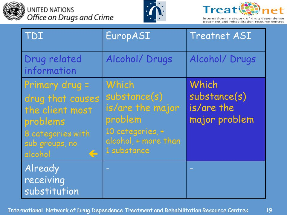 19International Network of Drug Dependence Treatment and Rehabilitation Resource Centres TDIEuropASITreatnet ASI Drug related information Alcohol/ Drugs Primary drug = drug that causes the client most problems 8 categories with sub groups, no alcohol Which substance(s) is/are the major problem 10 categories, + alcohol, + more than 1 substance Which substance(s) is/are the major problem Already receiving substitution --