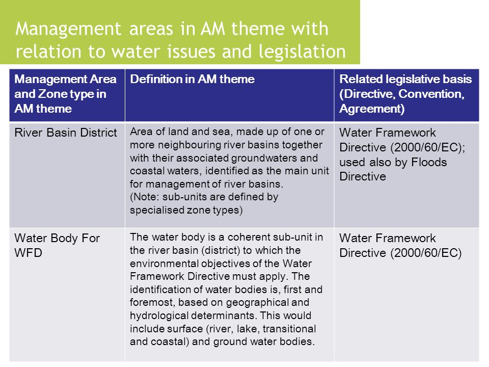 Management areas in AM theme with relation to water issues and legislation Management Area and Zone type in AM theme Definition in AM themeRelated legislative basis (Directive, Convention, Agreement) River Basin District Area of land and sea, made up of one or more neighbouring river basins together with their associated groundwaters and coastal waters, identified as the main unit for management of river basins.