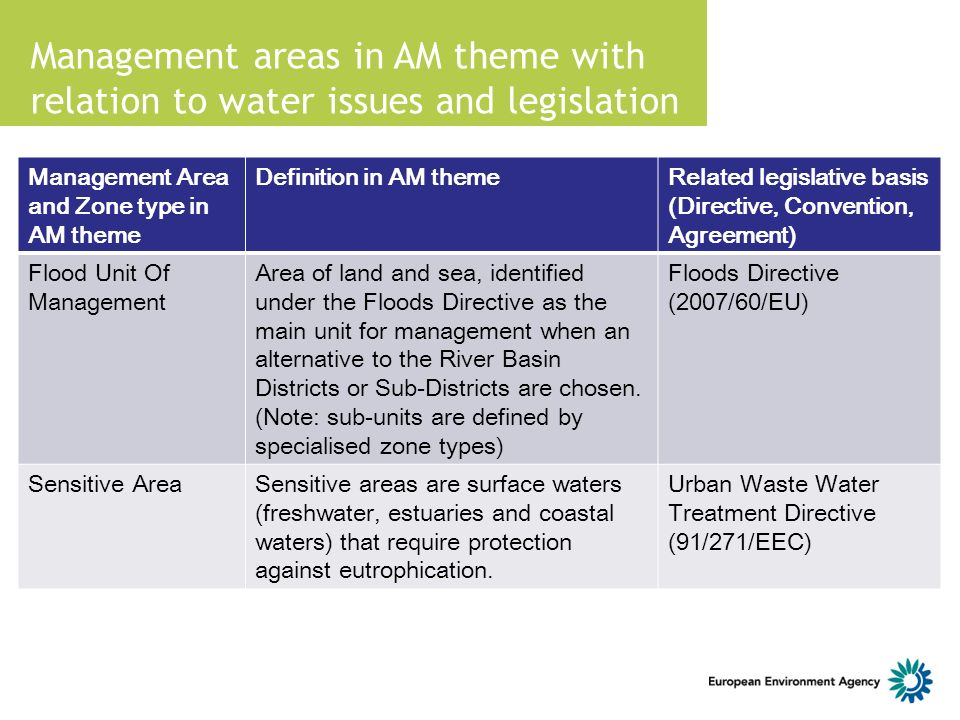 Management areas in AM theme with relation to water issues and legislation Management Area and Zone type in AM theme Definition in AM themeRelated legislative basis (Directive, Convention, Agreement) Flood Unit Of Management Area of land and sea, identified under the Floods Directive as the main unit for management when an alternative to the River Basin Districts or Sub-Districts are chosen.