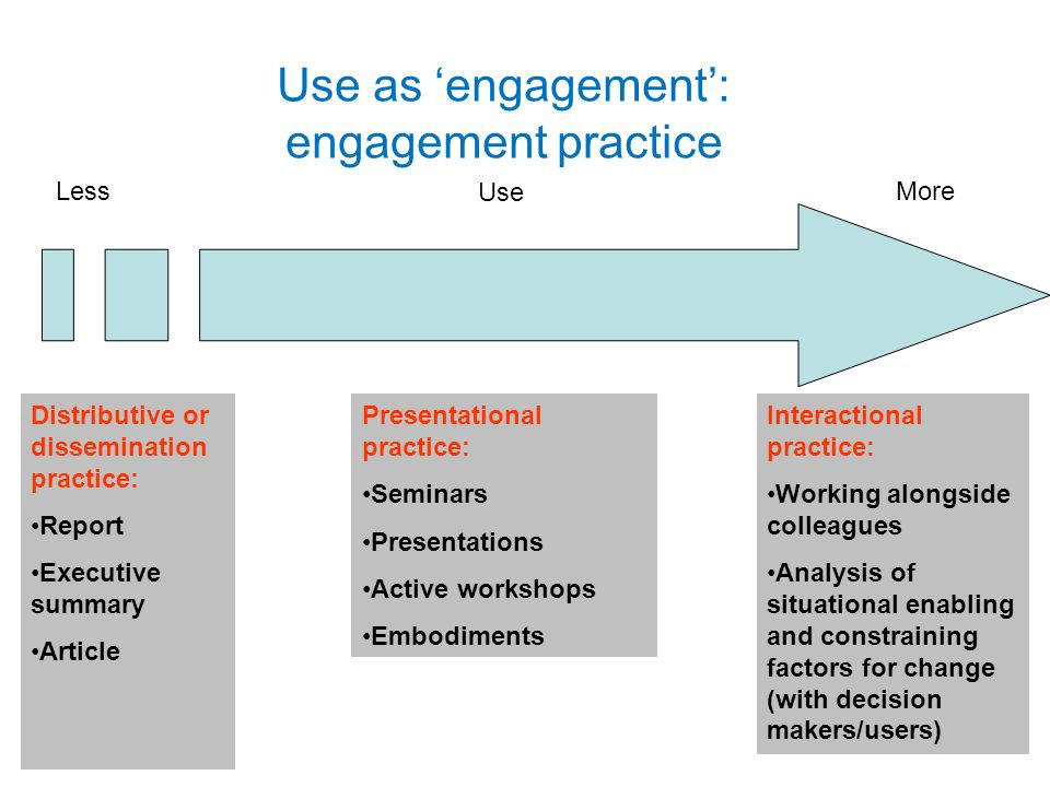 Use as engagement: engagement practice LessMore Distributive or dissemination practice: Report Executive summary Article Interactional practice: Working alongside colleagues Analysis of situational enabling and constraining factors for change (with decision makers/users) Presentational practice: Seminars Presentations Active workshops Embodiments Use