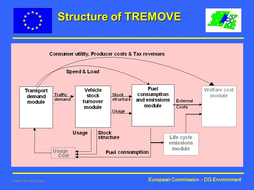 European Commission - DG Environment Clean Air for Europe Structure of TREMOVE
