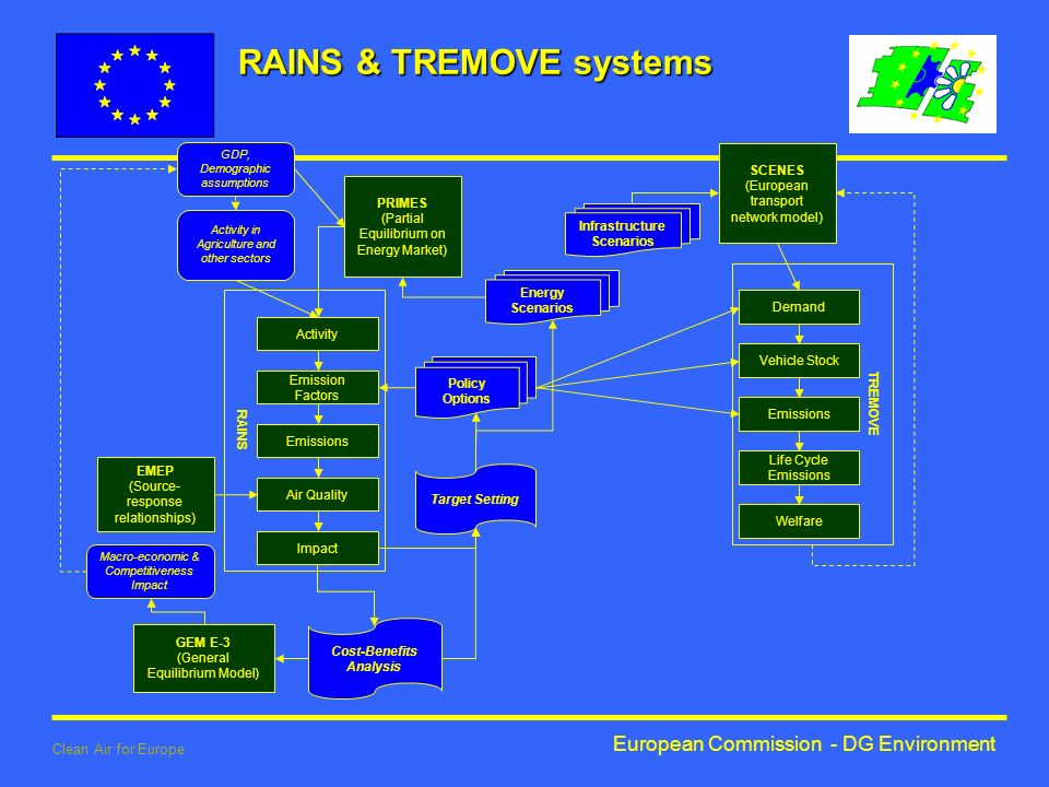 European Commission - DG Environment Clean Air for Europe TREMOVE Demand Vehicle Stock Emissions Life Cycle Emissions Welfare RAINS PRIMES (Partial Equilibrium on Energy Market) Activity in Agriculture and other sectors GDP, Demographic assumptions Activity Emission Factors Emissions Air Quality Impact Target Setting Policy Options Cost-Benefits Analysis GEM E-3 (General Equilibrium Model) SCENES (European transport network model) Infrastructure Scenarios Energy Scenarios EMEP (Source- response relationships) Macro-economic & Competitiveness Impact RAINS & TREMOVE systems