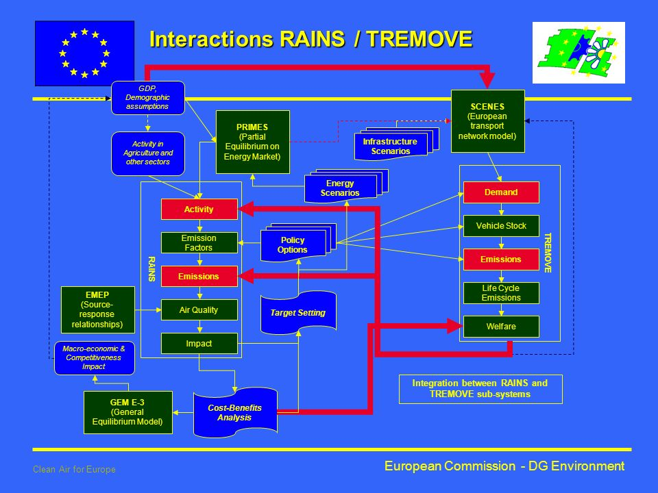 European Commission - DG Environment Clean Air for Europe TREMOVE Demand Vehicle Stock Emissions Life Cycle Emissions Welfare RAINS PRIMES (Partial Equilibrium on Energy Market) Activity in Agriculture and other sectors GDP, Demographic assumptions Activity Emission Factors Emissions Air Quality Impact Target Setting Policy Options Cost-Benefits Analysis GEM E-3 (General Equilibrium Model) SCENES (European transport network model) Infrastructure Scenarios Energy Scenarios EMEP (Source- response relationships) Macro-economic & Competitiveness Impact Integration between RAINS and TREMOVE sub-systems Interactions RAINS / TREMOVE