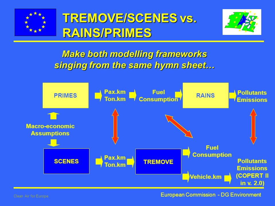 European Commission - DG Environment Clean Air for Europe TREMOVE/SCENES vs.