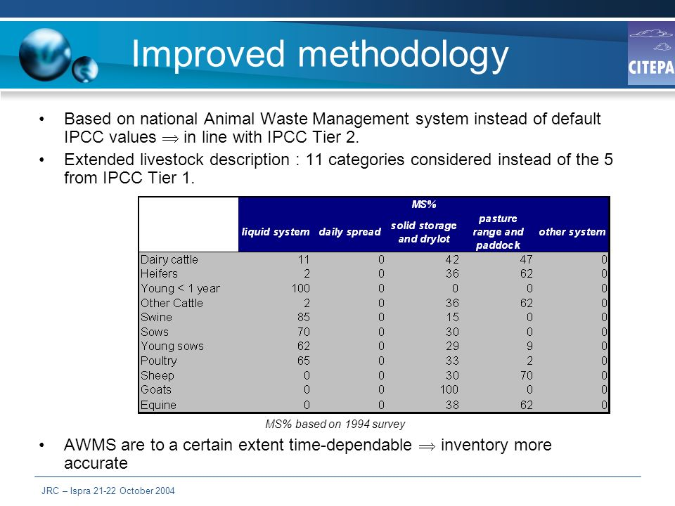 JRC – Ispra October 2004 Improved methodology Based on national Animal Waste Management system instead of default IPCC values in line with IPCC Tier 2.