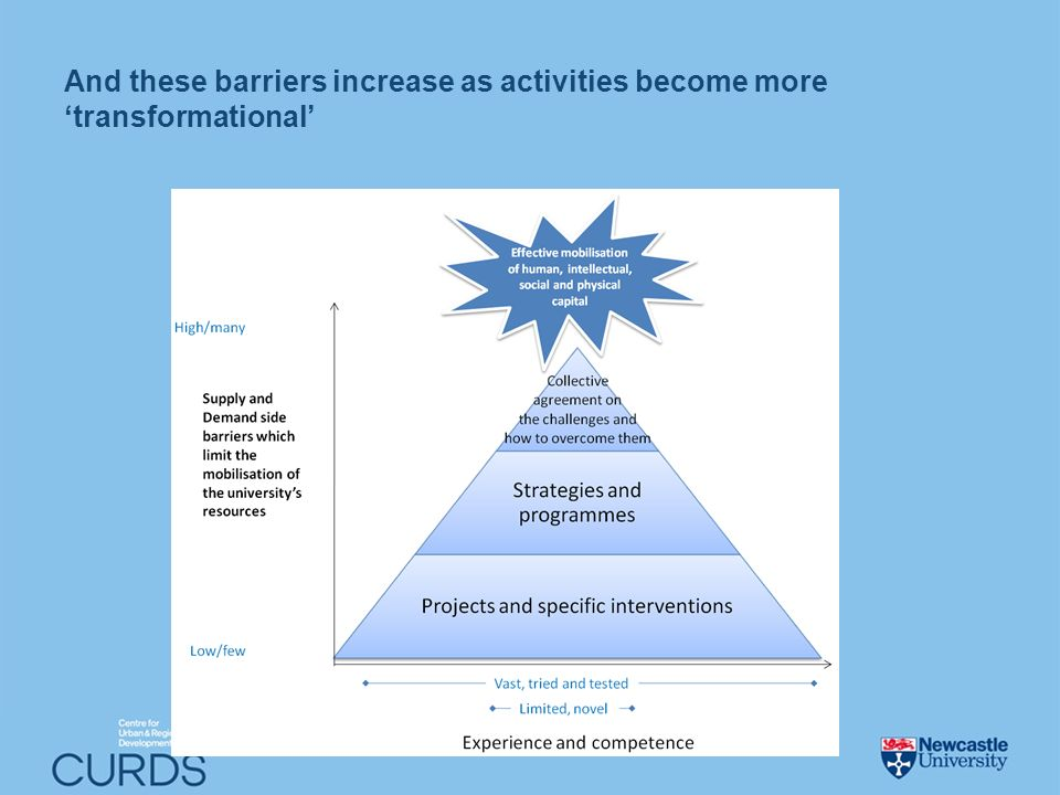 And these barriers increase as activities become more transformational