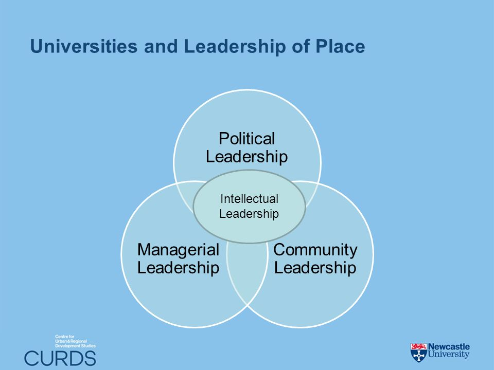 Universities and Leadership of Place Political Leadership Community Leadership Managerial Leadership Intellectual Leadership
