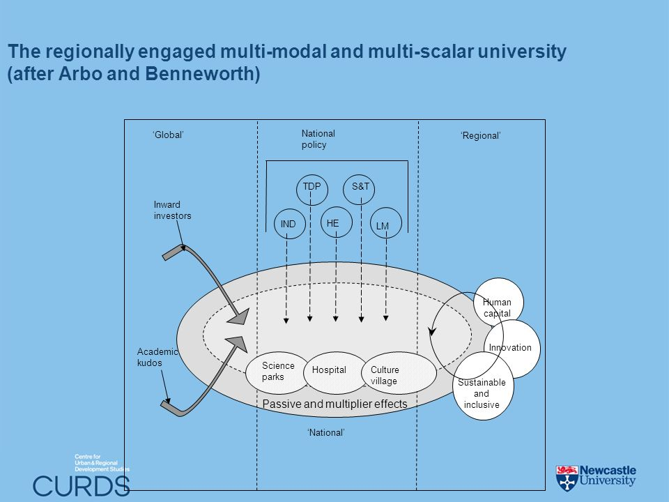 The regionally engaged multi-modal and multi-scalar university (after Arbo and Benneworth) National policy LM TDP IND HE S&T Global Academic kudos National Regional Science parks HospitalCulture village Inward investors Passive and multiplier effects Human capital Innovation Sustainable and inclusive