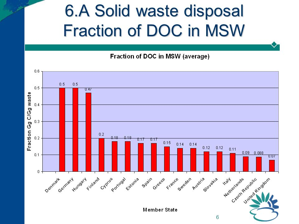 6 6.A Solid waste disposal Fraction of DOC in MSW