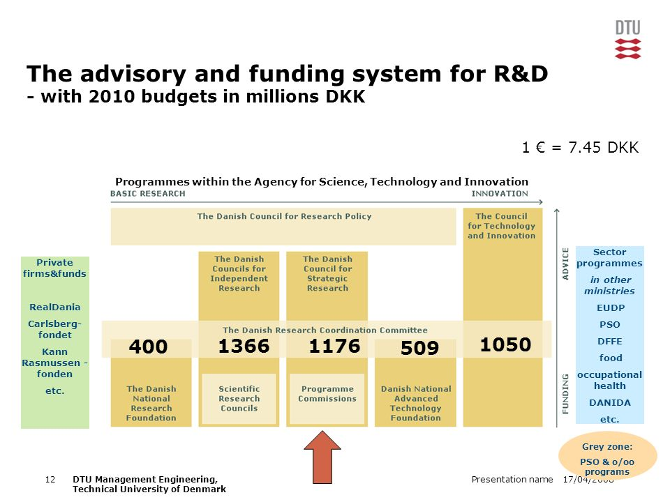 17/04/2008Presentation name12DTU Management Engineering, Technical University of Denmark The advisory and funding system for R&D - with 2010 budgets in millions DKK Sector programmes in other ministries EUDP PSO DFFE food occupational health DANIDA etc.