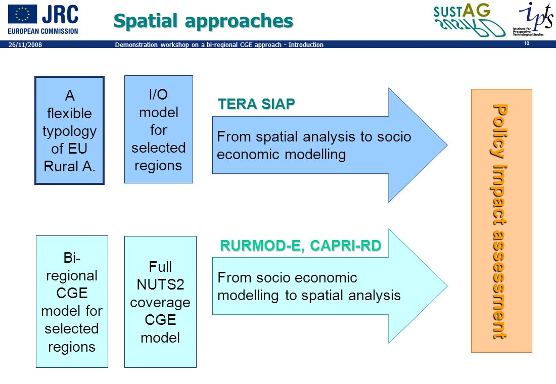 10 26/11/2008Demonstration workshop on a bi-regional CGE approach - Introduction Spatial approaches From spatial analysis to socio economic modelling From socio economic modelling to spatial analysis RURMOD-E, CAPRI-RD TERA SIAP Policy impact assessment A flexible typology of EU Rural A.