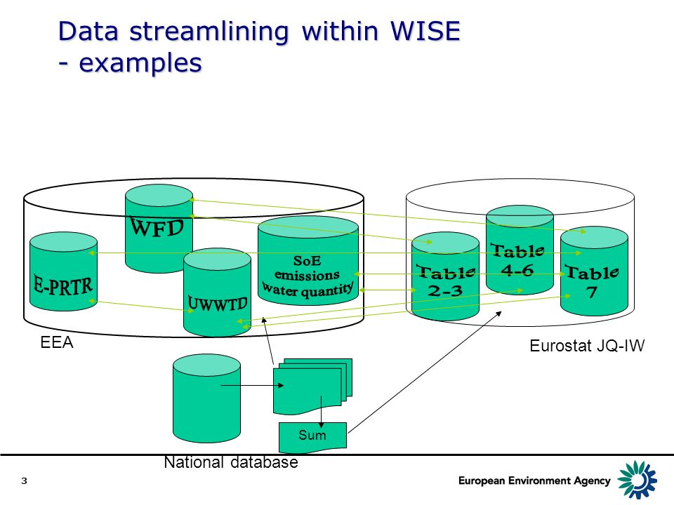 3 Data streamlining within WISE - examples Sum National database EEA Eurostat JQ-IW