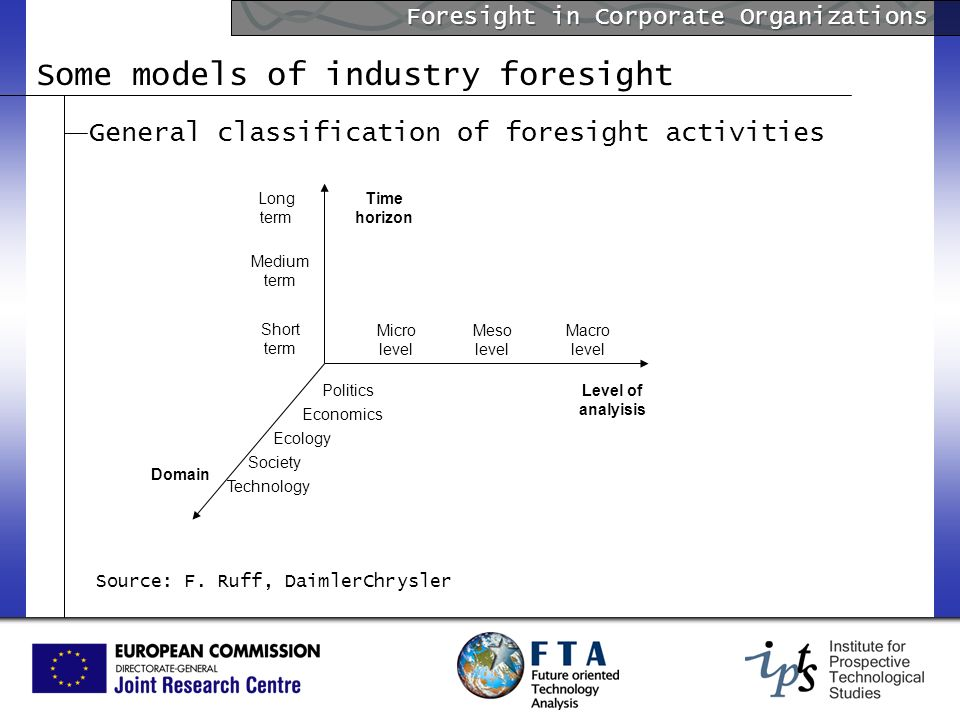 Foresight in Corporate Organizations Some models of industry foresight General classification of foresight activities Macro level Meso level Micro level Politics Economics Ecology Society Technology Long term Medium term Level of analyisis Domain Time horizon Source: F.
