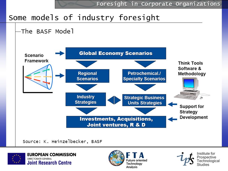 Foresight in Corporate Organizations The BASF Model Some models of industry foresight Source: K.
