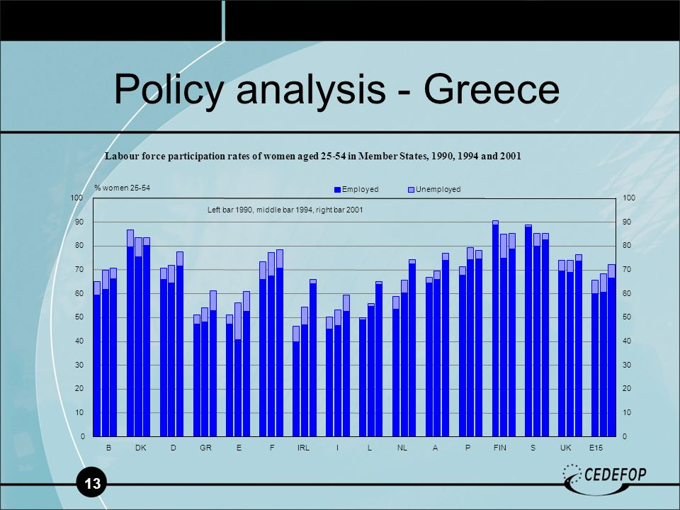 13 Policy analysis - Greece 0 10 20 30 40 50 60 70 80 90 100 BDKDGREFIRLILNLAPFINSUKE15 0 10 20 30 40 50 60 70 80 90 100 EmployedUnemployed % women 25-54 Labour force participation rates of women aged 25-54 in Member States, 1990, 1994 and 2001 Left bar 1990, middle bar 1994, right bar 2001