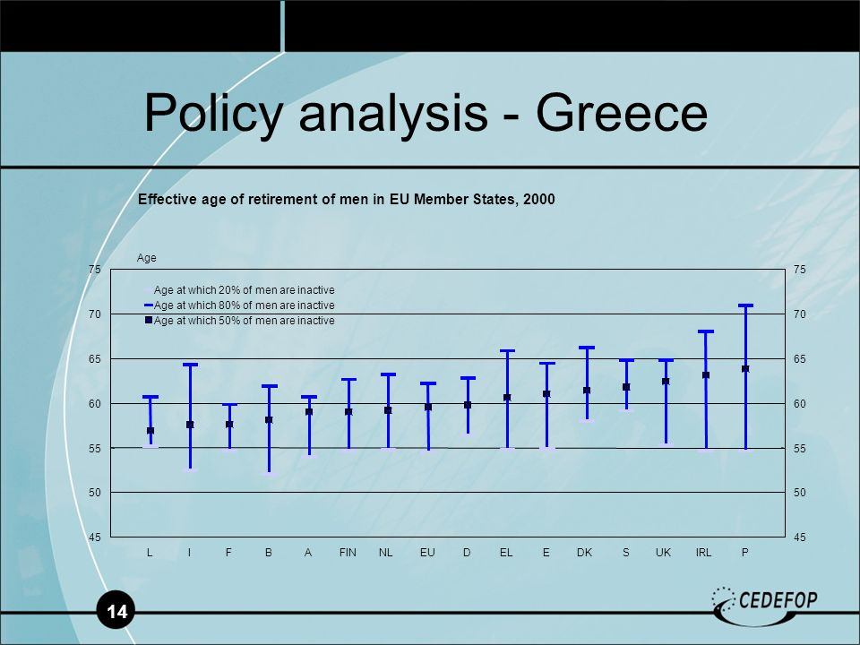 14 Policy analysis - Greece Age at which 80% of men are inactive Age at which 50% of men are inactive Age Effective age of retirement of men in EU Member States, 2000
