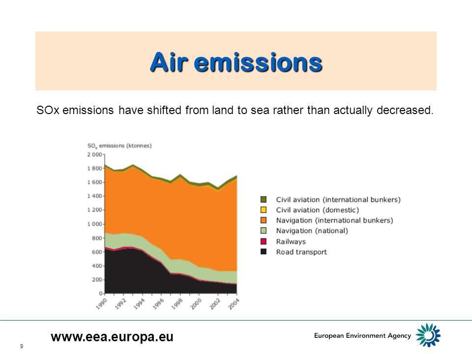 9 Air emissions SOx emissions have shifted from land to sea rather than actually decreased.