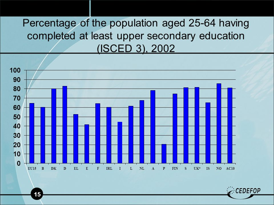 15 Percentage of the population aged having completed at least upper secondary education (ISCED 3), EU15BDKDELEFIRLILNLAPFINSUK*ISNOAC10