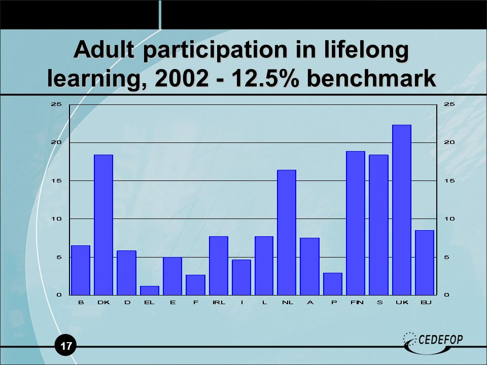 17 Adult participation in lifelong learning, % benchmark