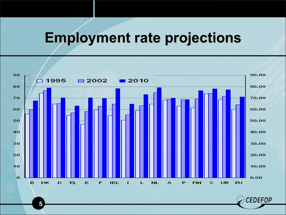 5 Employment rate projections