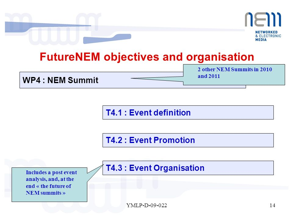 14YMLP-D-09-022 WP4 : NEM Summit T4.2 : Event Promotion T4.3 : Event Organisation T4.1 : Event definition 2 other NEM Summits in 2010 and 2011 Includes a post event analysis, and, at the end « the future of NEM summits » FutureNEM objectives and organisation
