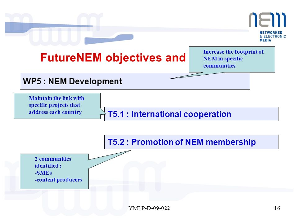 16YMLP-D-09-022 WP5 : NEM Development T5.2 : Promotion of NEM membership T5.1 : International cooperation 2 communities identified : -SMEs -content producers Maintain the link with specific projects that address each country FutureNEM objectives and organisation Increase the footprint of NEM in specific communities