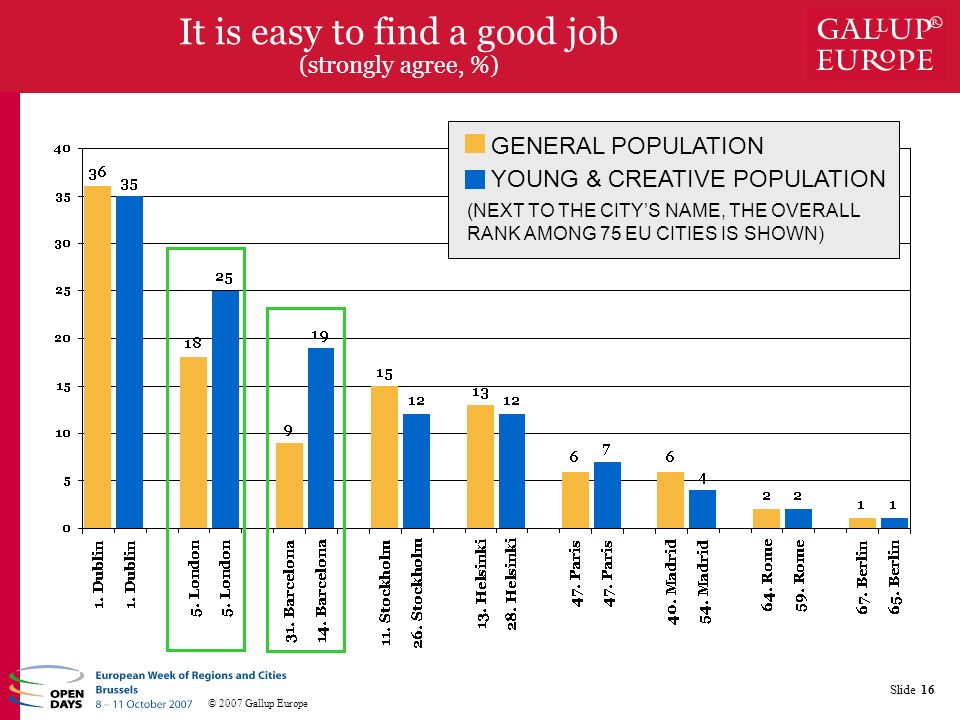 © 2007 Gallup Europe Slide 16 It is easy to find a good job (strongly agree, %) YOUNG & CREATIVE POPULATION (NEXT TO THE CITYS NAME, THE OVERALL RANK AMONG 75 EU CITIES IS SHOWN) GENERAL POPULATION