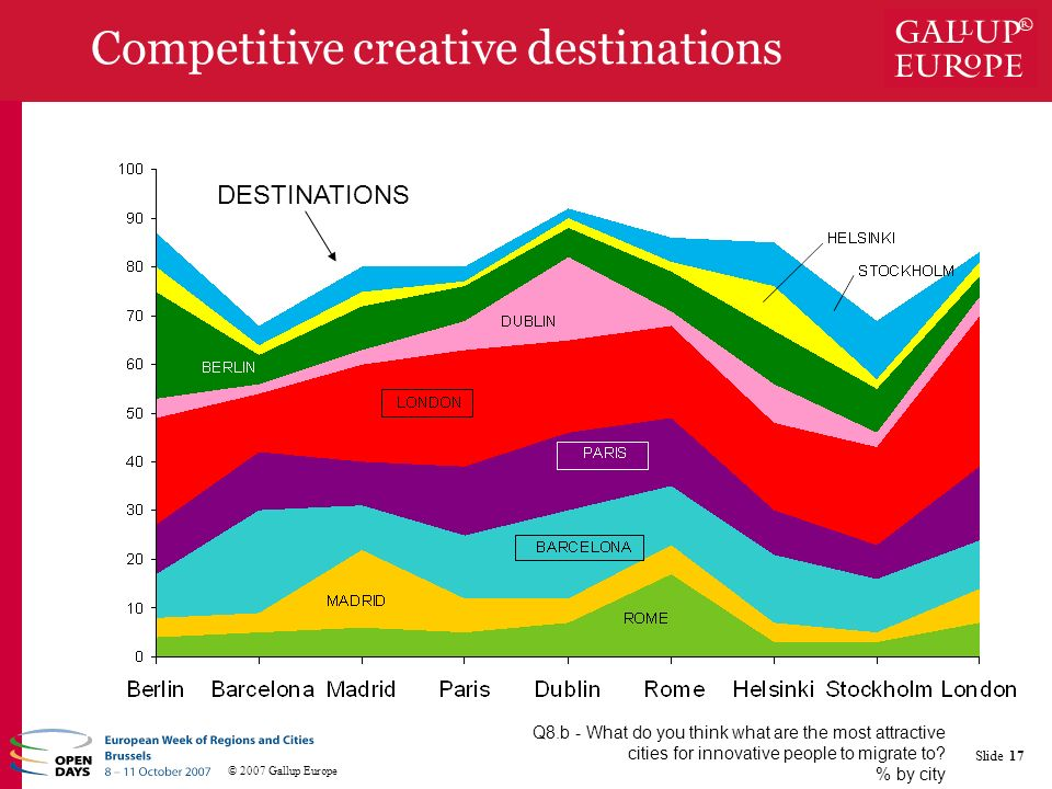 © 2007 Gallup Europe Slide 17 Competitive creative destinations Q8.b - What do you think what are the most attractive cities for innovative people to migrate to.