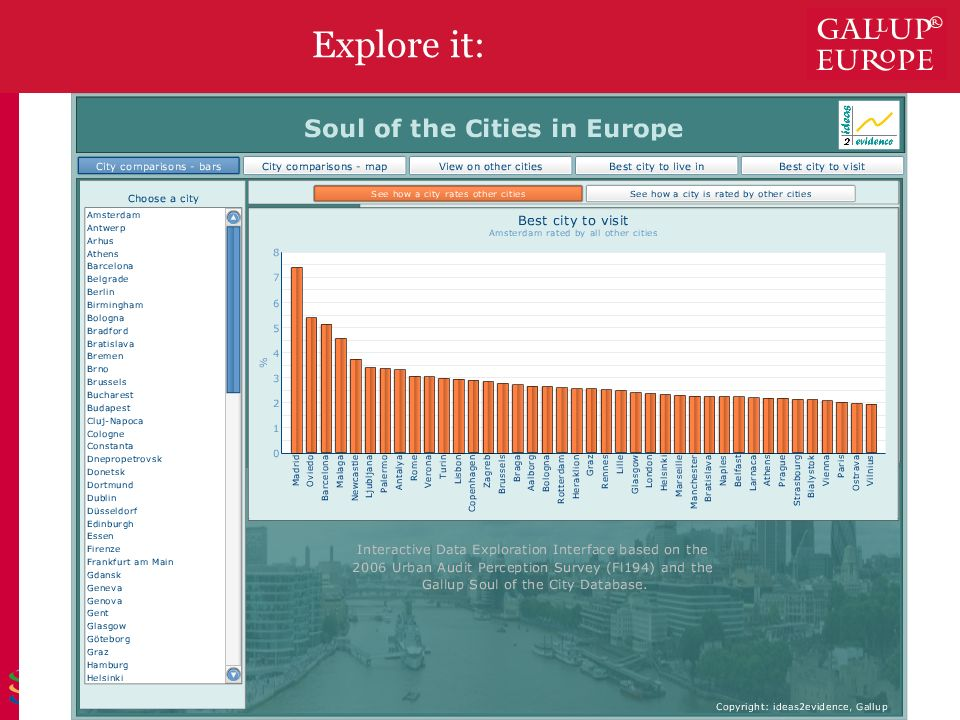 © 2007 Gallup Europe Slide 19 Satisfied with living in [CITY] (very satisfied, %) Explore it: