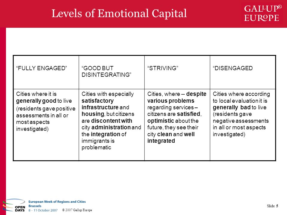 © 2007 Gallup Europe Slide 5 Levels of Emotional Capital FULLY ENGAGEDGOOD BUT DISINTEGRATING STRIVINGDISENGAGED Cities where it is generally good to live (residents gave positive assessments in all or most aspects investigated) Cities with especially satisfactory infrastructure and housing, but citizens are discontent with city administration and the integration of immigrants is problematic Cities, where -- despite various problems regarding services – citizens are satisfied, optimistic about the future, they see their city clean and well integrated Cities where according to local evaluation it is generally bad to live (residents gave negative assessments in all or most aspects investigated)