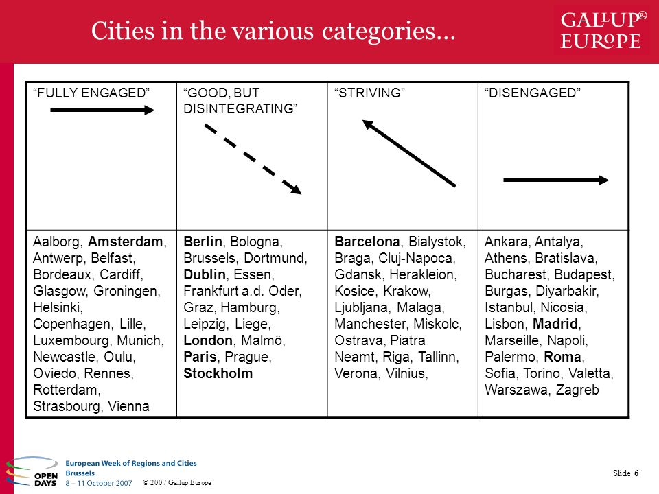 © 2007 Gallup Europe Slide 6 Cities in the various categories...