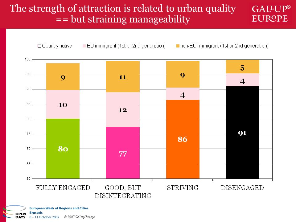 © 2007 Gallup Europe The strength of attraction is related to urban quality == but straining manageability