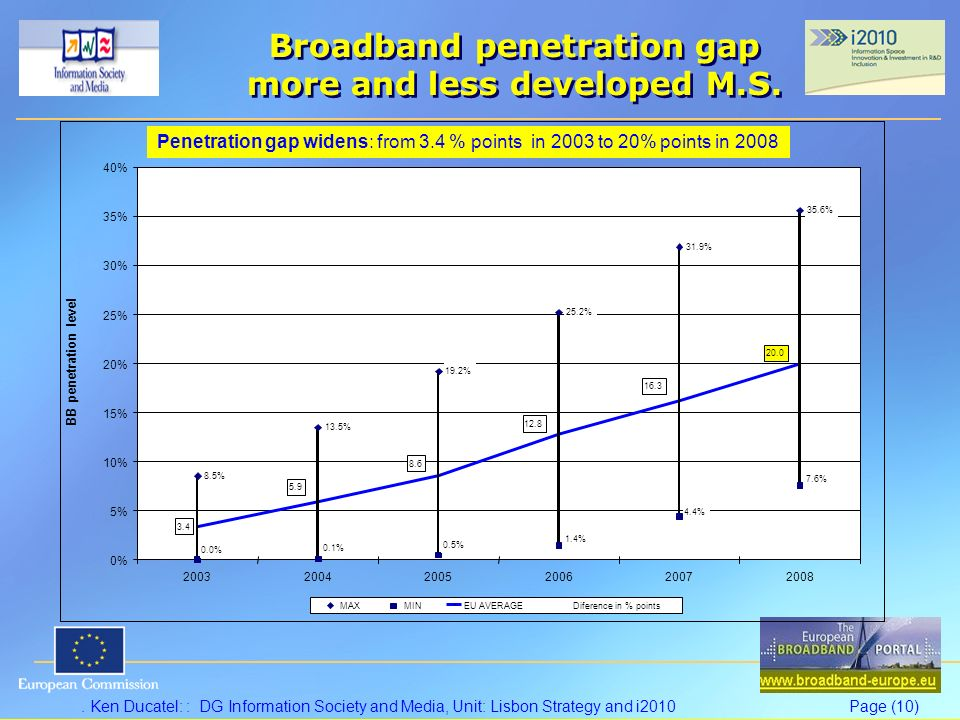 Ken Ducatel: : DG Information Society and Media, Unit: Lisbon Strategy and i2010Page (10) Broadband penetration gap more and less developed M.S.