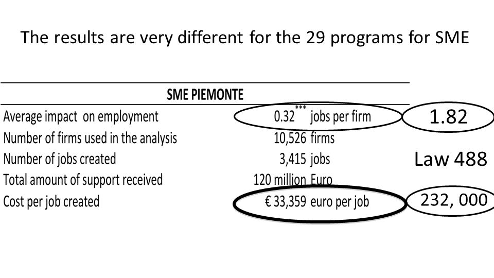 The results are very different for the 29 programs for SME 1.82 232, 000 Law 488