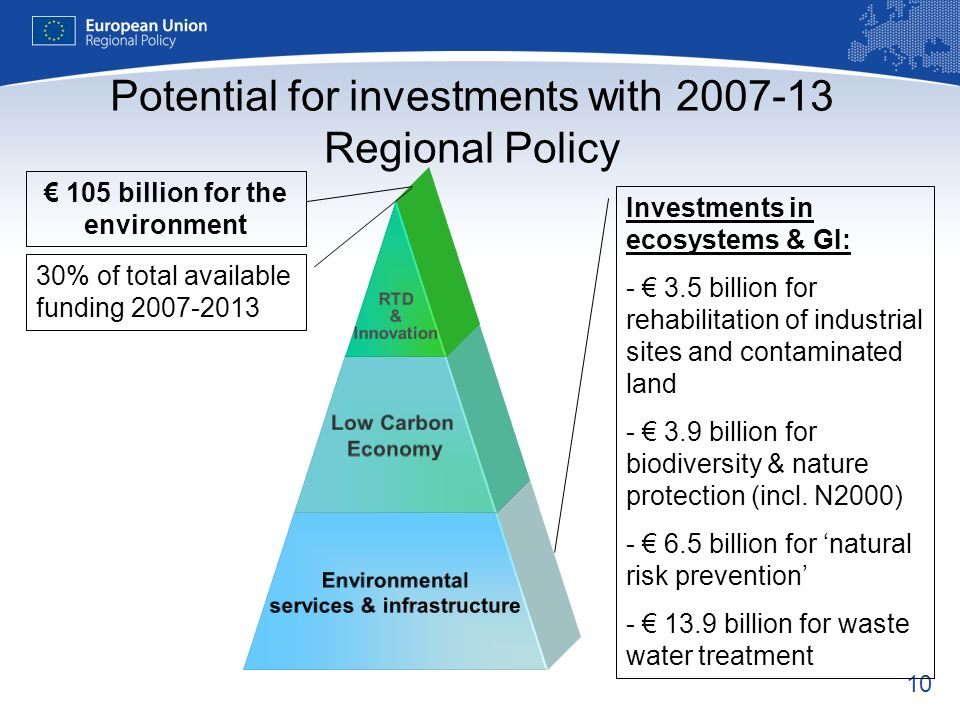 10 Potential for investments with Regional Policy 30% of total available funding billion for the environment Investments in ecosystems & GI: billion for rehabilitation of industrial sites and contaminated land billion for biodiversity & nature protection (incl.
