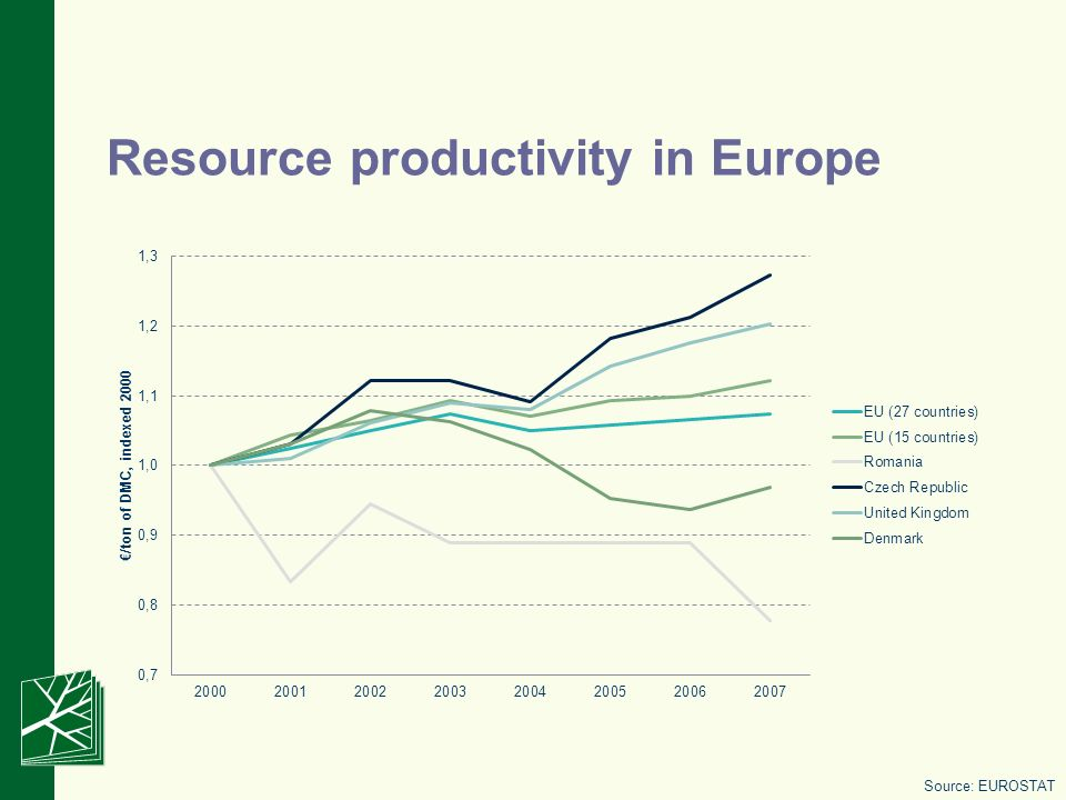 Resource productivity in Europe Source: EUROSTAT