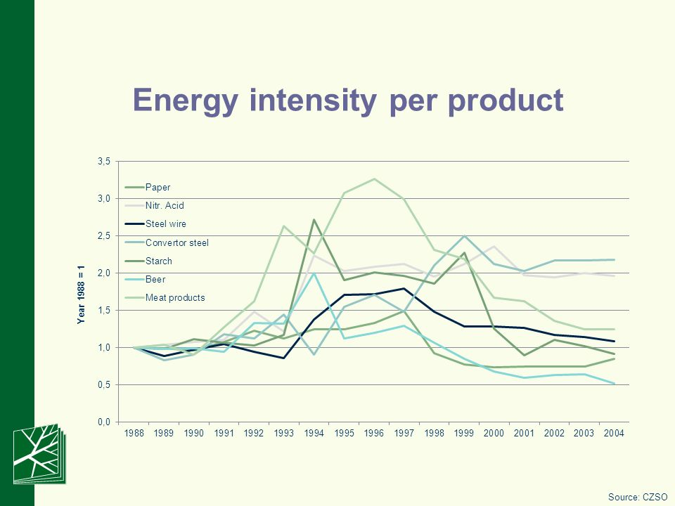 Energy intensity per product Source: CZSO