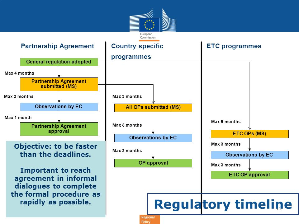 Regional Policy 11 Max 4 months Max 1 month Observations by EC Partnership AgreementCountry specific programmes ETC programmes Max 3 months General regulation adopted Partnership Agreement submitted (MS) All OPs submitted (MS) Partnership Agreement approval OP approval ETC OPs (MS) ETC OP approval Observations by EC Max 3 months Max 9 months Max 3 months Regulatory timeline Objective: to be faster than the deadlines.