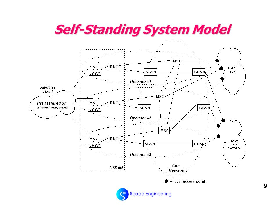 9 Self-Standing System Model